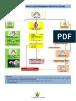 1. Resusitasi Neonatal Pkm Ukk