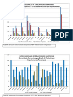 Graficos de Barras- Comunidades Campesinas