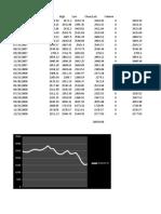 Stock Indicies