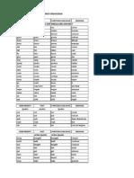 Lista de Verbos Organizad