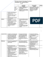 Practicum and Eportfolio Rubric FRIT 7739