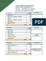 Ugc Sub Centre Details 2014