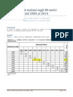 Cadetti Italiani Sugli 80 Metri Dal 2005 Al 2014