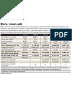 Charter school costs