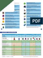 HYPRO, Pocket Guide 2010 Nozzle Tables