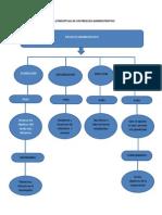 Mapa Conceptual de Un Proceso Administrativo