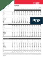 Asset Allocations Summary