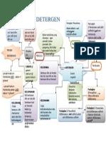 Pengurusan Grafik Kimia Sabun