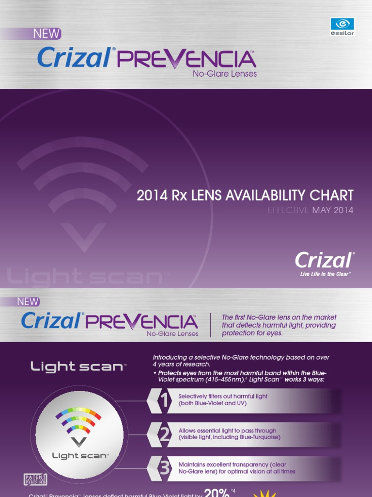 e9db06a991 Crizal Prevencia AV Chart