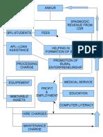Annexure III. Revenue Model