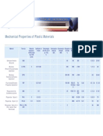 Mechanical Properties of Plastics