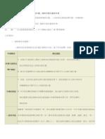 創業學堂 104年「文化創意產業補助計畫」 詹翔霖教授