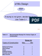 ACI Method of Mix Design