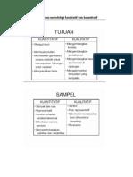 Perbedaan Metodelogi Kualitatif Dan Kuantitatif