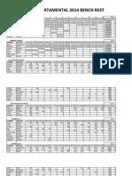 Ranking Departamental 2014 Bench Rest