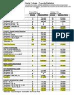 4th Quarter 2009 sales data from Santa Fe Association of Realtors