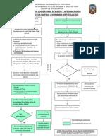 Secuencia Logica Revision Tesis - Proy Titulacion V2