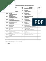 Analisis Tajuk Soalan Biologi Spm Kertas 3 2004