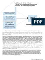 PayPal vs Bitcoin Account Funding