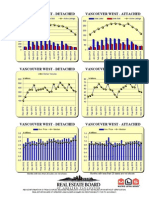 Rebgv Area Charts - 2014-12 Vancouverwest Graphs-listed Sold Dollarvolume