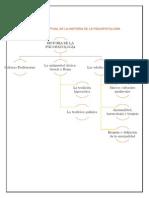 Mapa Conceptual de La Historia de La Psicopatología