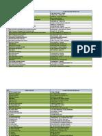Daftar Lokasi Magang Per Tahun 2014