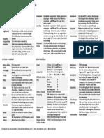 D&D 5e Rules Summary