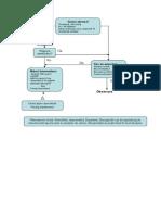 Diagrama-bradicardie