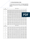 (ANOVA) F-Distribution Table
