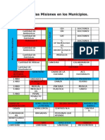 Mapeo de Las Misiones en Los Municipios