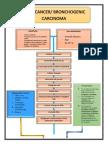 Lung Cancer Pathophysiology