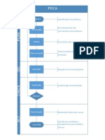 Organograma PDCA