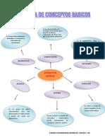 Diagrama de Conceptos Basicos