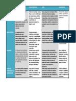 Tabla comparativa de las diferentes características de las herramientas de aprendizaje.