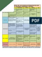 Cuadro Comparativo Modelos Educativos Siglo Xx (Trabajo Equipo)