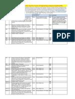Rawandale's 100 Point Activity Chart of 4 Years of Engineering to Improve Employability_PCCOE_Prash-Final