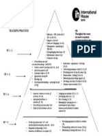TP Criteria Pyramid