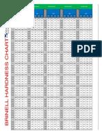 Printable Brinell Hardness Chart
