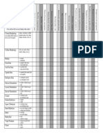 Biochemical Test Chart