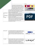 Cuadro Comparativo de Sistemas Operativos