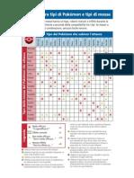 Type-Matchup Chart IT