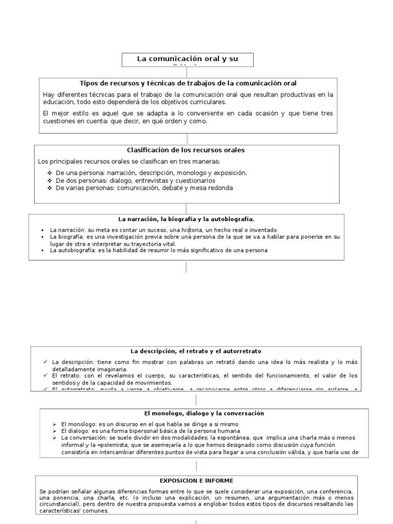 Excelente Resume La Descripción De Las Habilidades De Comunicación ...