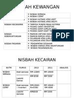 NISBAH KEWANGAN