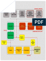 System Handover and Commissioning Process Map