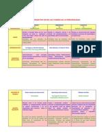 AnáLisis Comparativo Entre Las TeorÃ-As de La Personalidad PDF