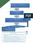 Assessment Process Flowchart