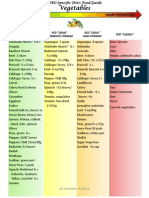 Sibo Specific Diet Food Guide Sept 2014