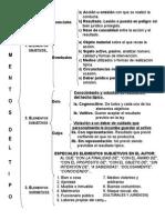 Elementos Del Delito, Etc., Cuadros Sinopticos