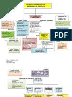 Modelos Cognitivos de Aprendizaje Escolar Mapa