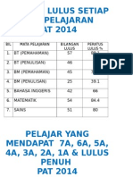 Analisa Pat Tahun 5 2014